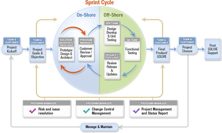 Agile Software Development with SCRUM | AMT India